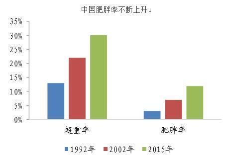 十九大首次提出健康中国战略以应对日益凸显的国民肥胖问题_新闻_腾讯网 - 6.jpg