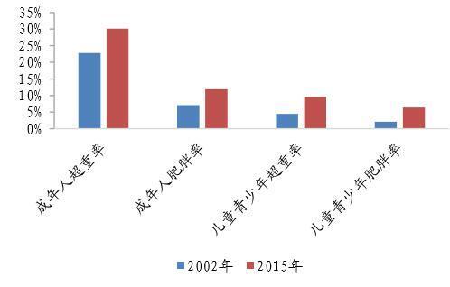 十九大首次提出健康中国战略以应对日益凸显的国民肥胖问题_新闻_腾讯网 - 5.jpg